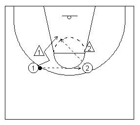 The basketball give-and-go play diagramed