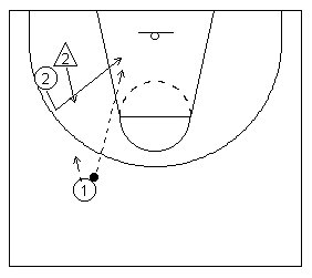 The basketball backdoor cut diagramed