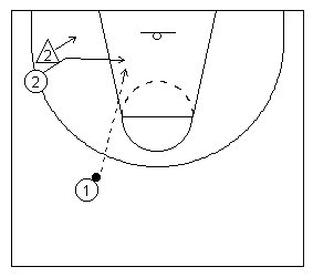 The basketball inside cut diagramed