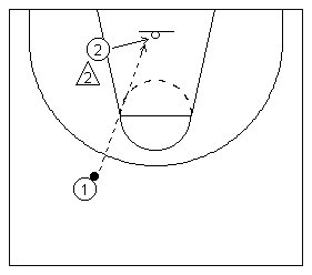 The ally oop basketball play diagramed