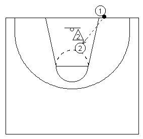A dummy basketball play from out-of-bounds diagramed