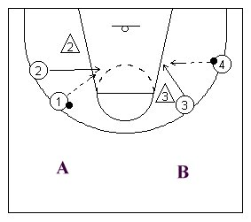moving to a basketball scoring position without the ball diagramed