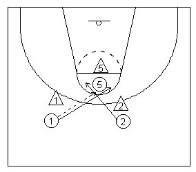 The Basic Scissor basketball movement diagramed
