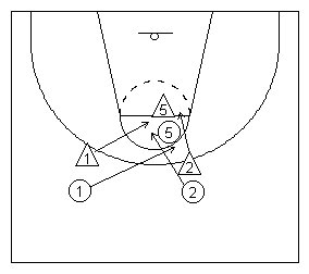 Basketball scissor cut with a shot over a double screen diagramed