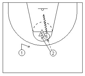 Basketball scissor-cut pvot technique diagramed