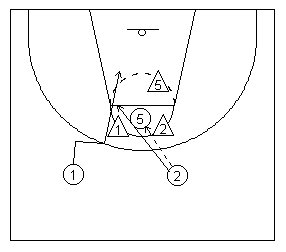 Basketball scissor Movement where Defenders Prematurely Anticipate the Scissor diagramed