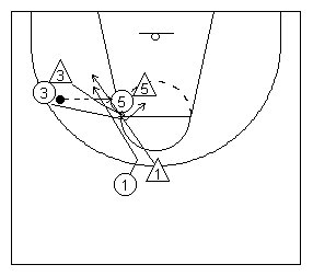The Basketball Scissor Cut using Center, a Forward and a Guard diagramed