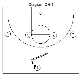 1-4 quick scoring basketball offense diagram