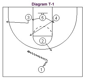 T-Gsme basketbal offense diagram