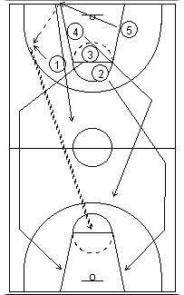 Laning the basketball fast break2
