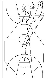Laning the basketball fast break4