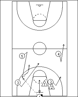 Diagram 2 - Allowing a Good, Big Dribbler to Bring the Ball Up