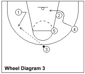 Wheel basketball offense